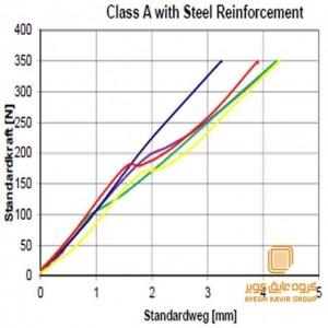 مقایسه کلاس A و کلاس B پروفیل وکا